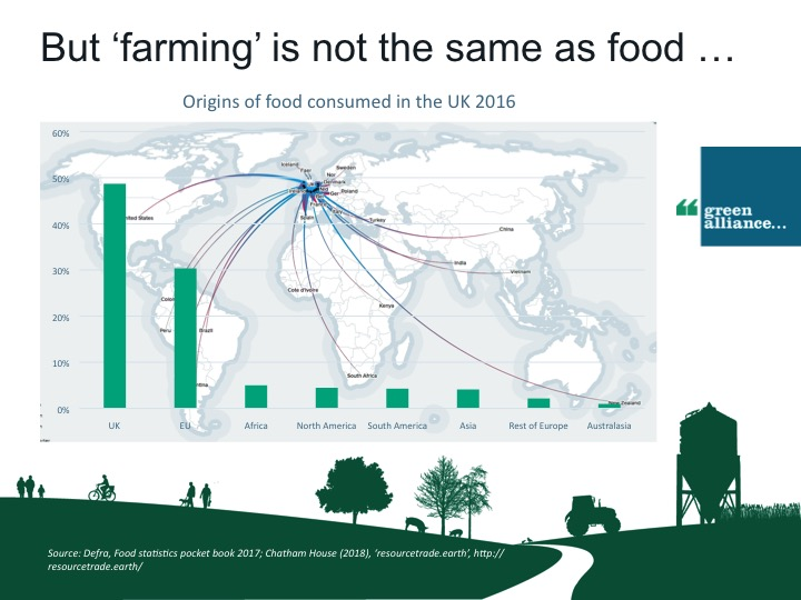 But 'farming' is not the same as food